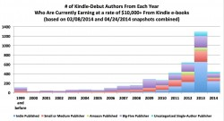 How many self-published authors are really cashing in? Analysis of Author Earnings data