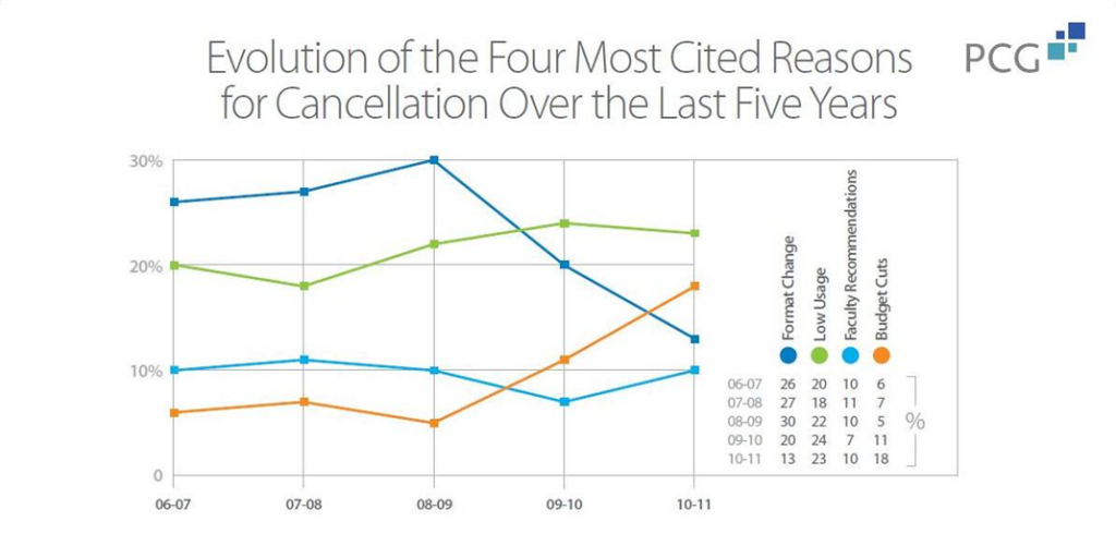 The four most common reasons for journal subscription cancellations