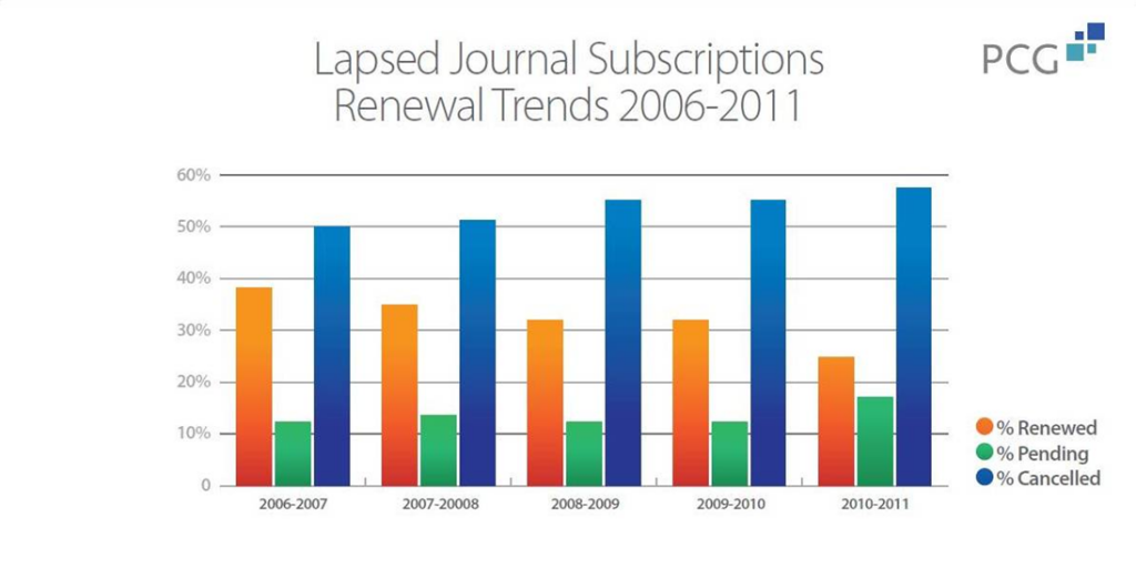subscription renewal trends graph