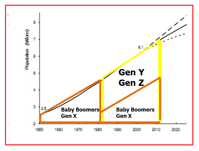 Graph from 2010 report with generational boundaries