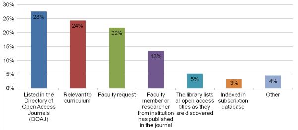 Library selection criteria