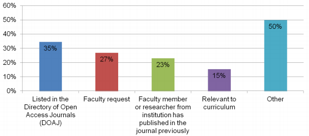 Library Selection Criteria for funding APCs in OA journals