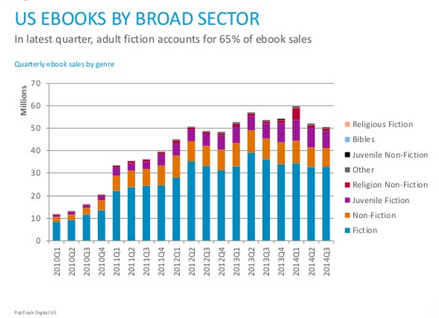US eBooks by broad sector