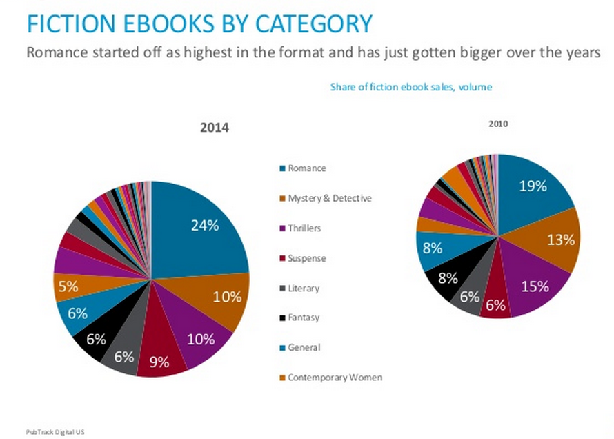 Fiction ebooks by category