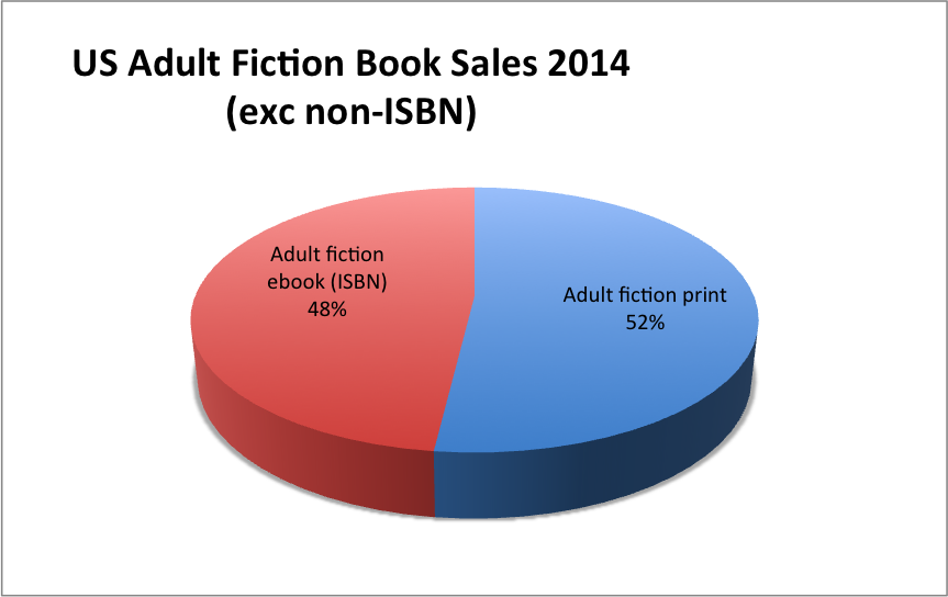 Adding Up The Invisible Ebook Market Analysis Of Author