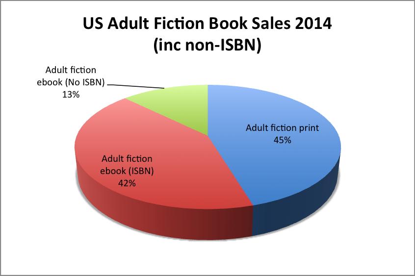 Fiction book sales (inc non-ISBN)