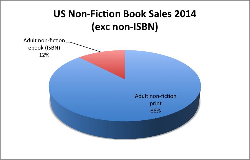 Non-fiction (exc non ISBN)