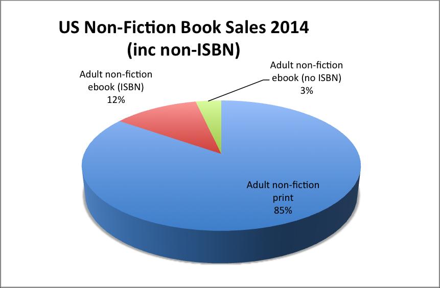 Non fiction (inc non-ISBN)