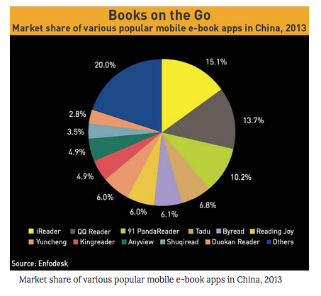 China e-reading app market share