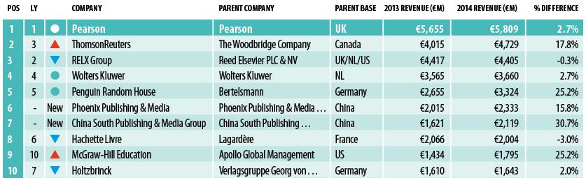 Global publisher rankings