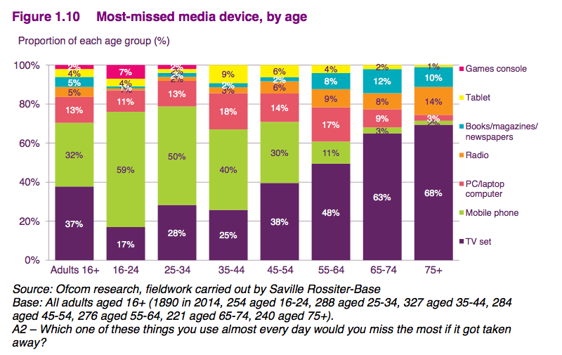 Ofcom research 2015 - Most missed device