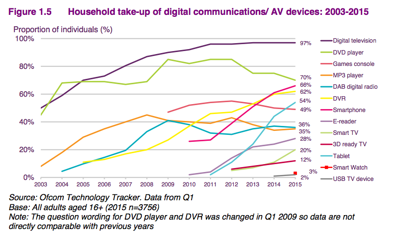 Ofcom 2015 research - device ownership