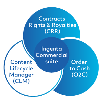 Content Lifecycle Manager
