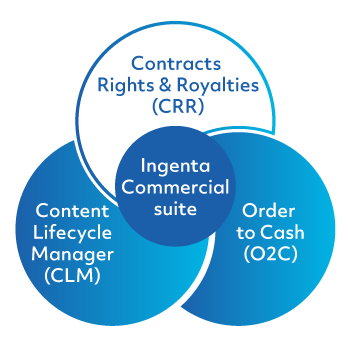 Ingenta Commercial Contract Rights Royalties module