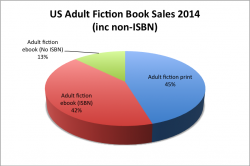 Adding up the invisible ebook market – analysis of Author Earnings January 2015
