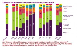 Dwindling tablet sales point at the mobile future of digital reading