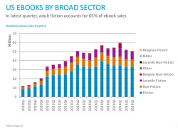 What Nielsen Bookscan data tells us about ebook sales cycles & the ebook plateau