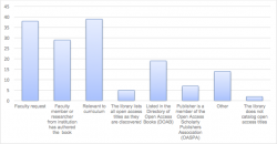 New research shows librarians are warming to the OA monograph