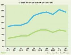 Will eBook bundling help publishers to grow slowing eBook sales?