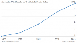 eBook sales growth – where it's really coming from (an analysis of Author Earnings)