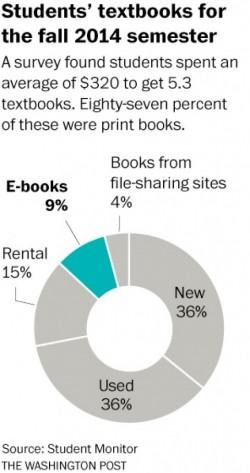 Have digital textbooks turned a corner?